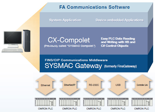 WS02-SGWC1 / CPLC1 FA Communications Software/Features | OMRON